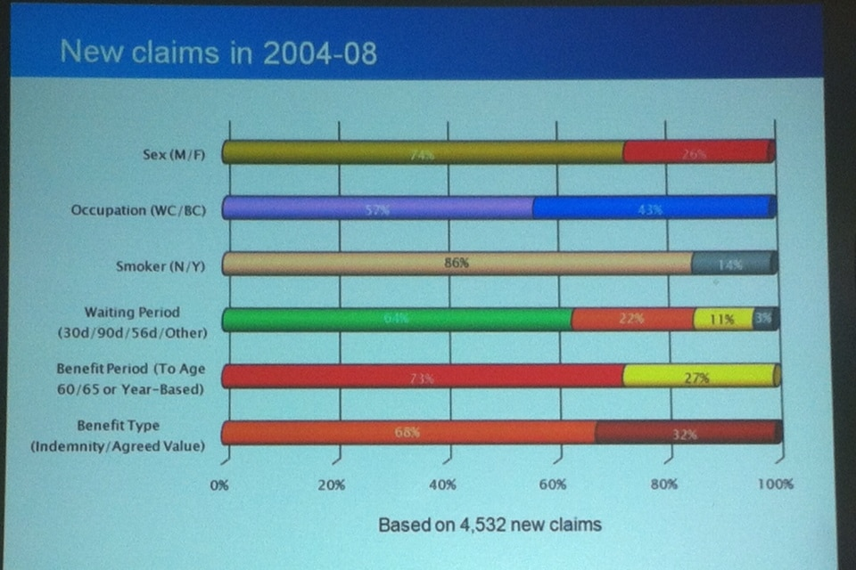 Income protection claims stats